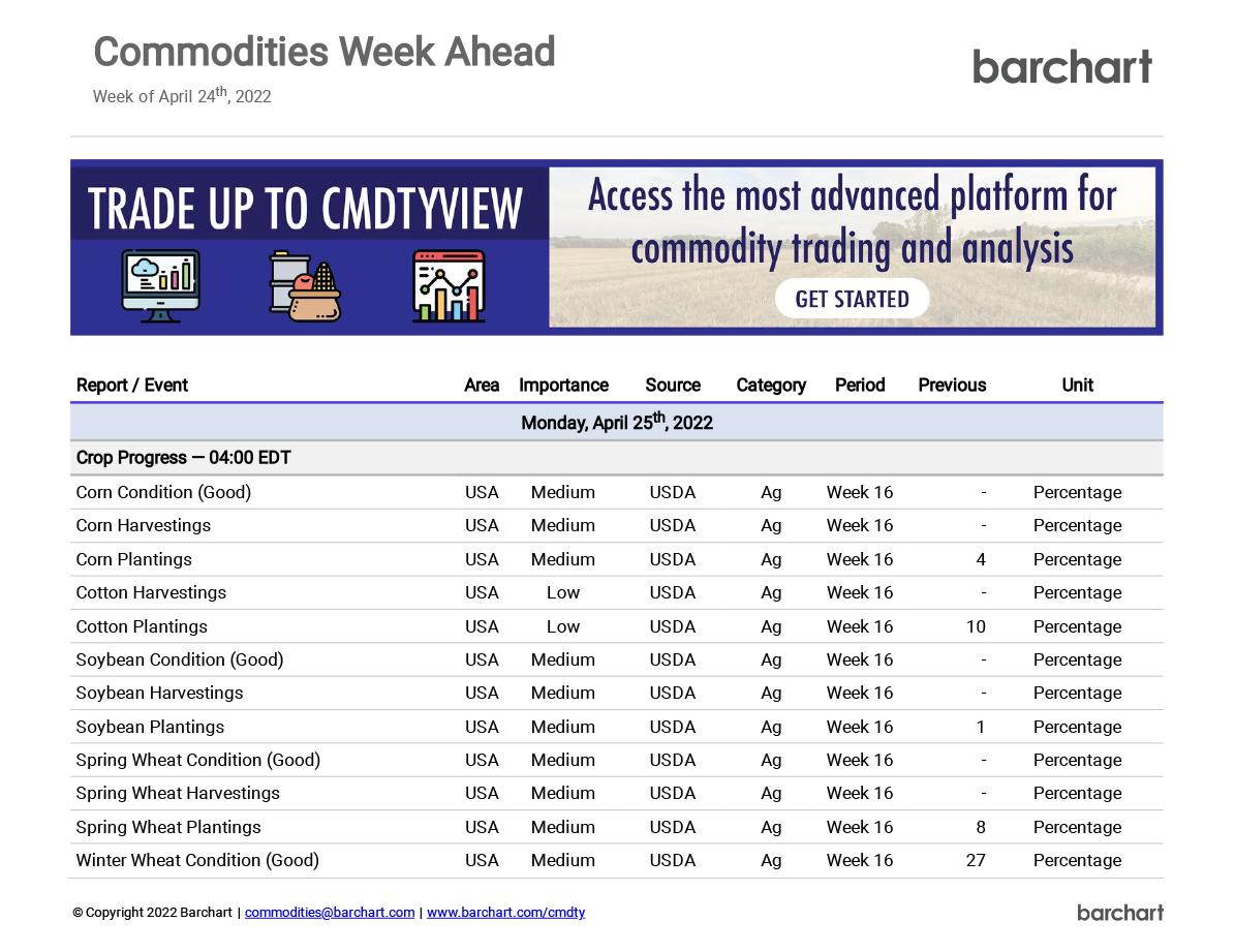 Commodities Week Ahead Report