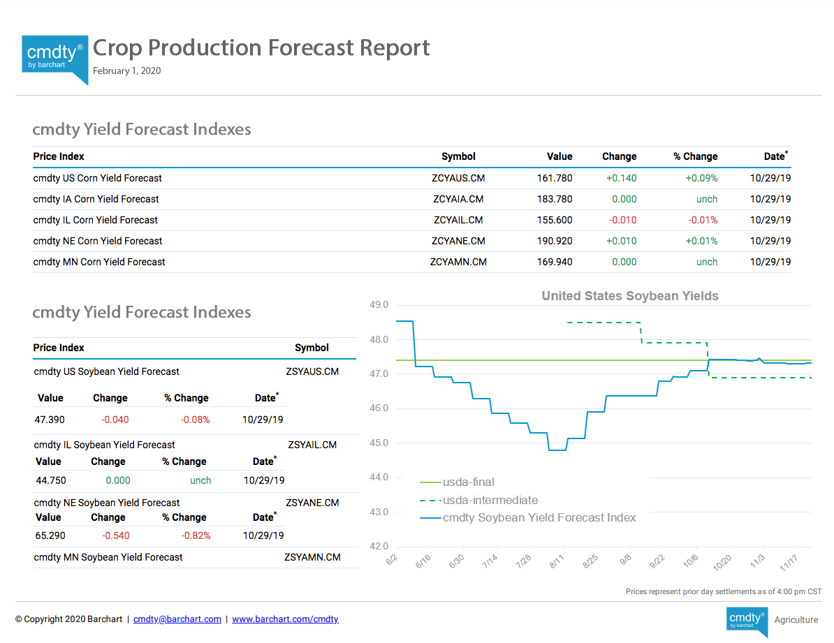 Crop Production Forecast Report