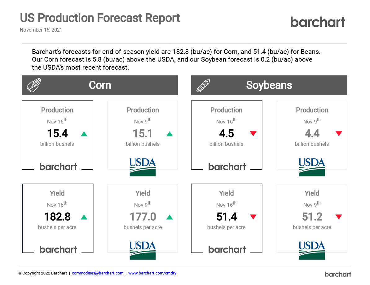 US Crop Production Report