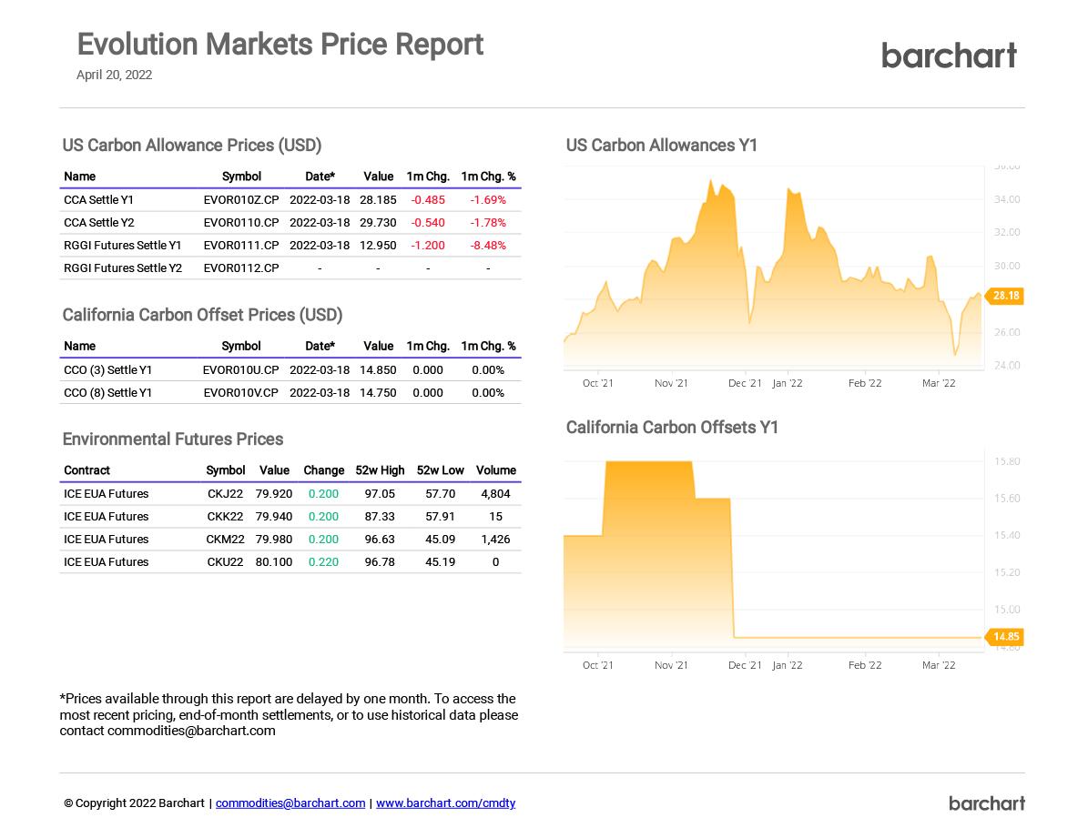 Evolution Markets Price Report