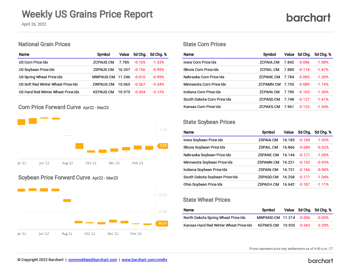 US Grains