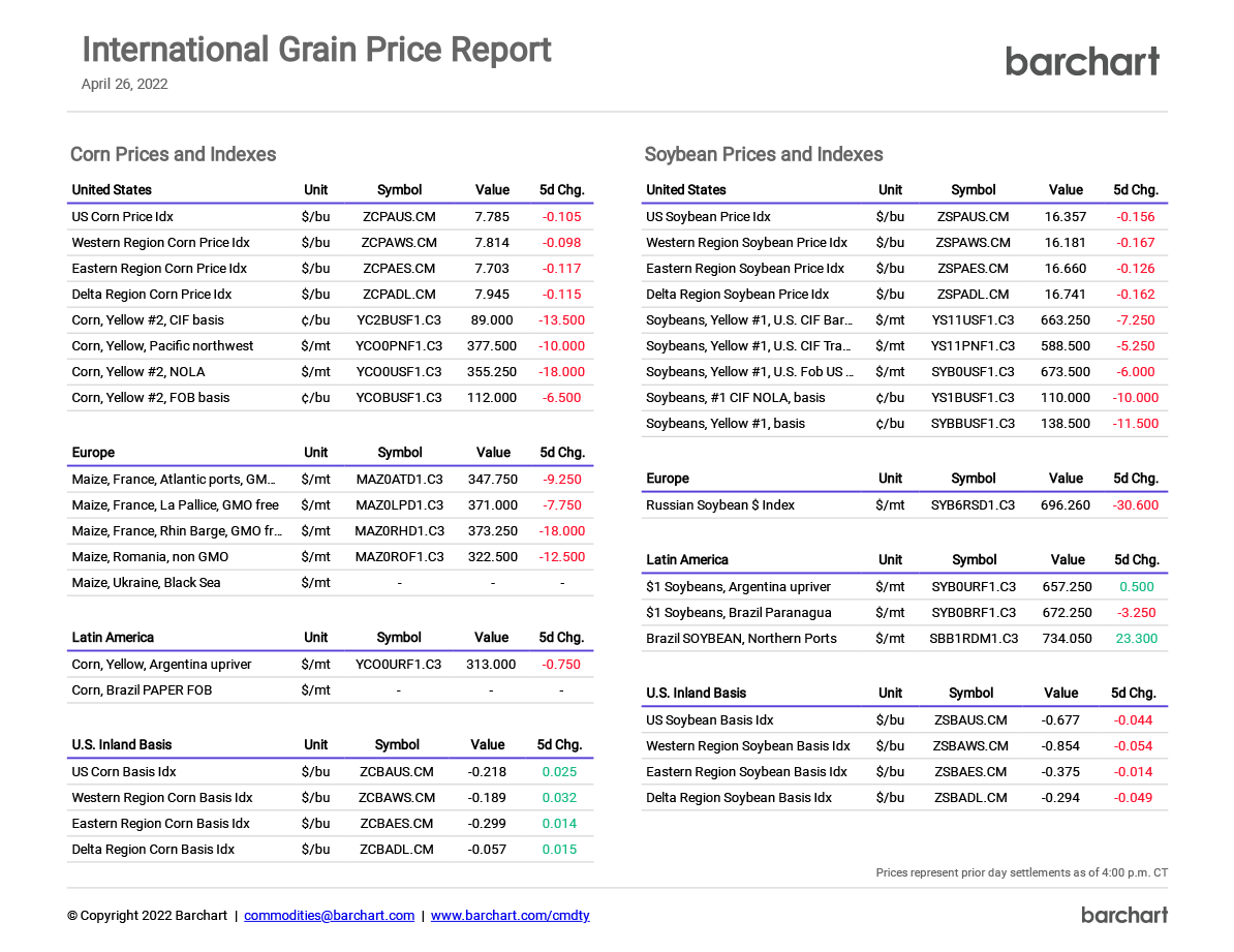 Daily International Grain Price