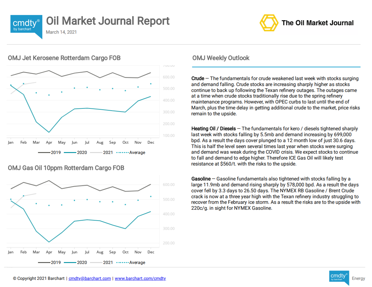 The Oil Market Journal Price Report
