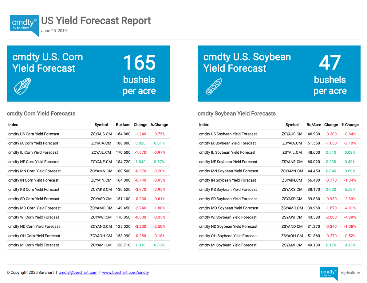 US Yield Forecast Report