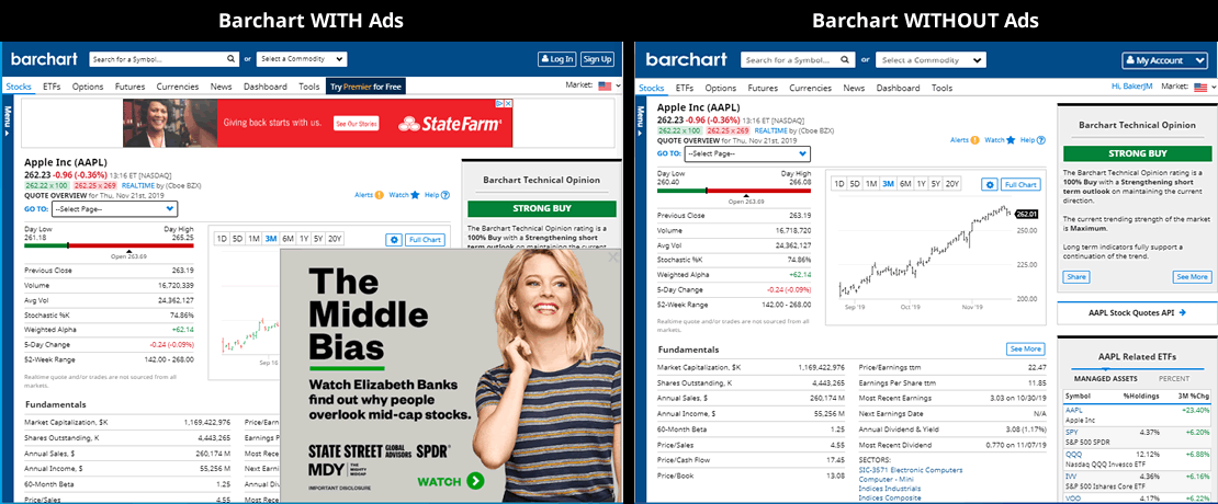 Barchart with Ads - Barchart without Ads