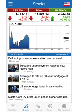 Barchart Stocks, Futures and Forex Mobile App - Features