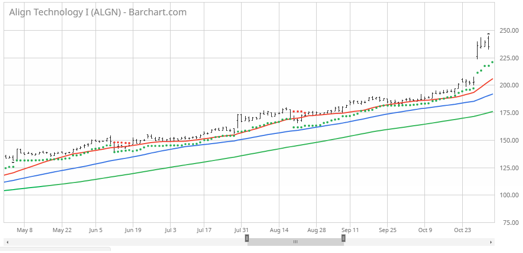 Using Barchart Tools to Find Interesting Stocks - Barchart com