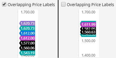 Overlapping Prices on Price Scale