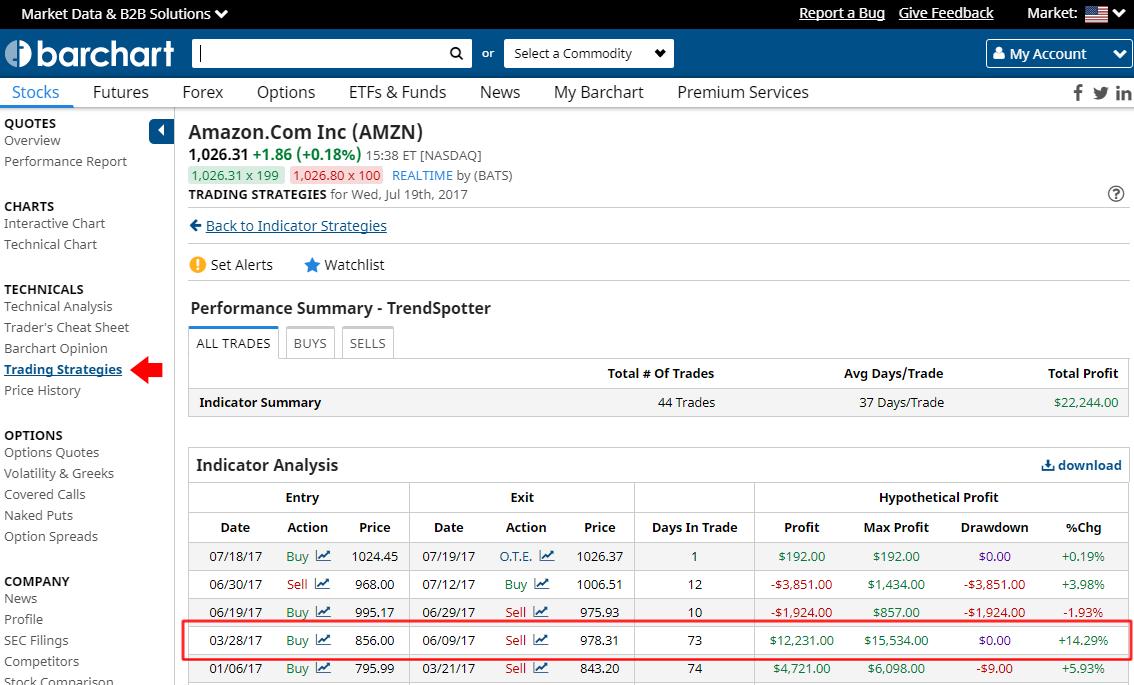 Advanced Trading Signals & Hypothetical Profits - Barchart com