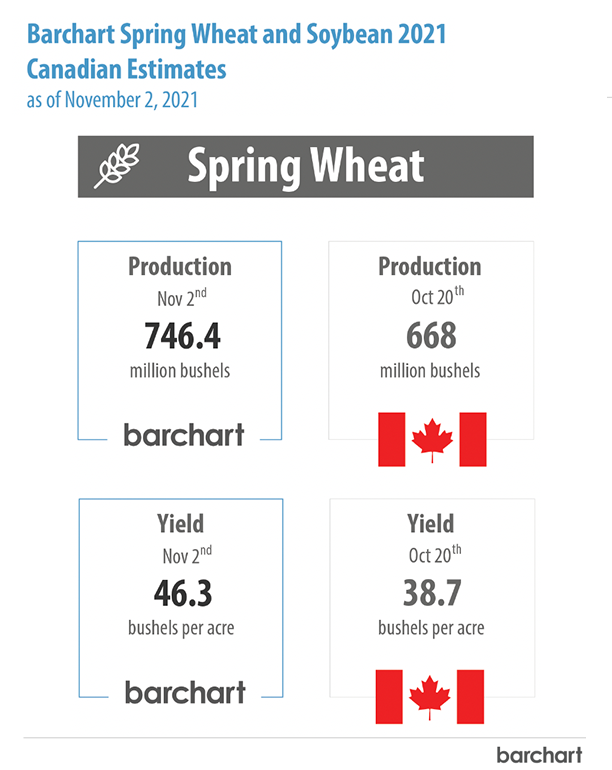 Access our free report to get ahead of the AAFC's crop production estimates