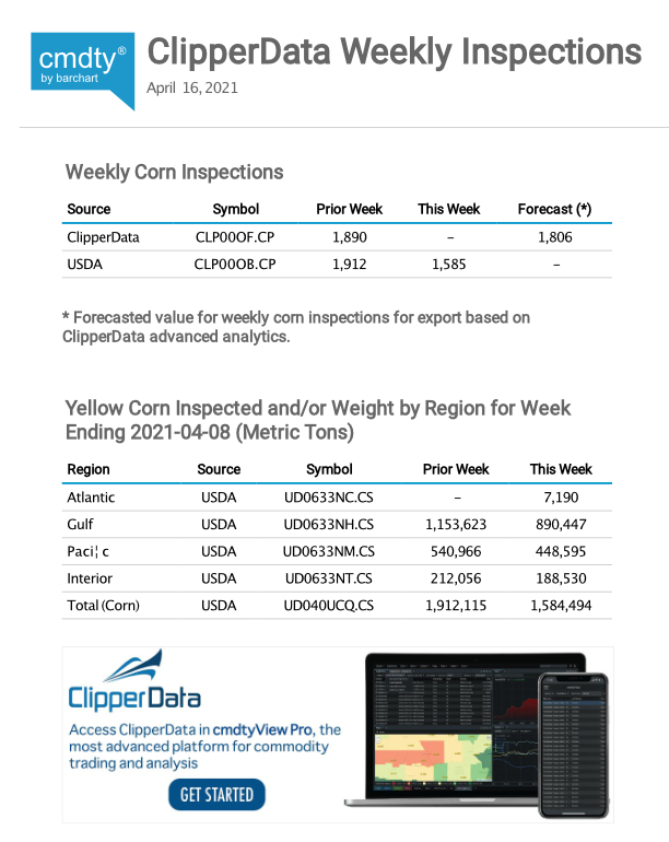 Free weekly inspections report for ClipperData covering national grain insights for corn, wheat, and soybeans