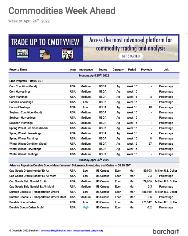 Free weekly report to help you make more informed business and trading decisions