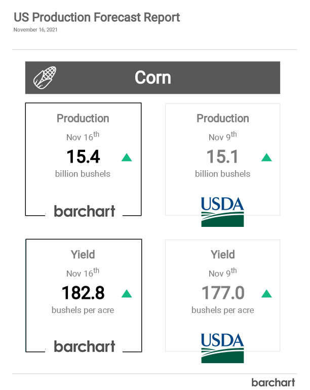 Access our free report to get ahead of the USDA's crop production estimates
